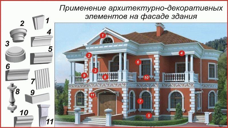 Открытки печать, архитектурные элементы фасада здания названия и картинки