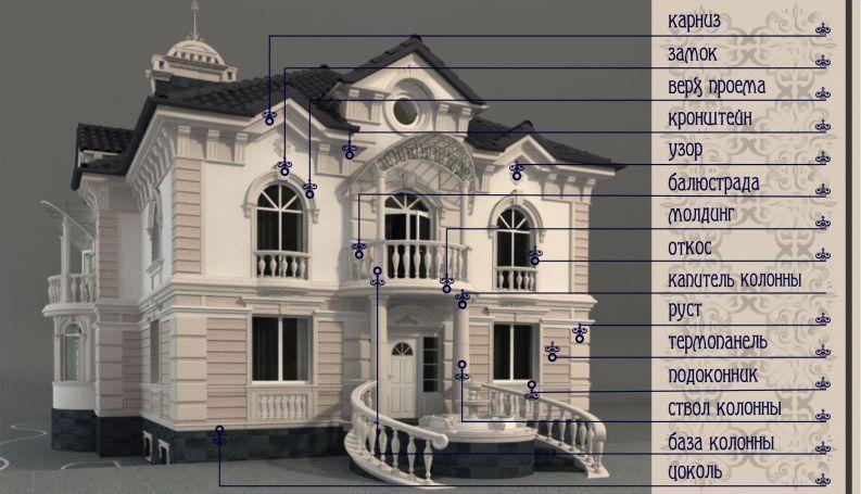 Декоративные элементы на фасад из фибробетона суперпластификаторы для бетона виды