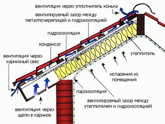 Как класть гидропароизоляцию на крышу