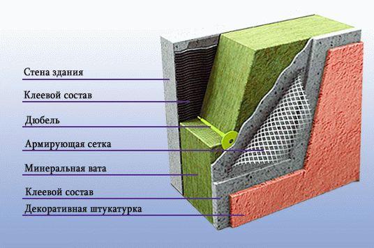 плотность минеральной ваты под штукатурку
