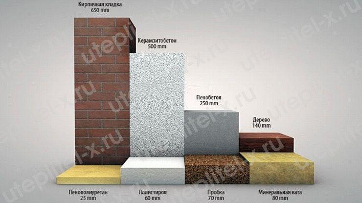 Блоки из керамзитобетона с утеплением купить куб бетона в новосибирске